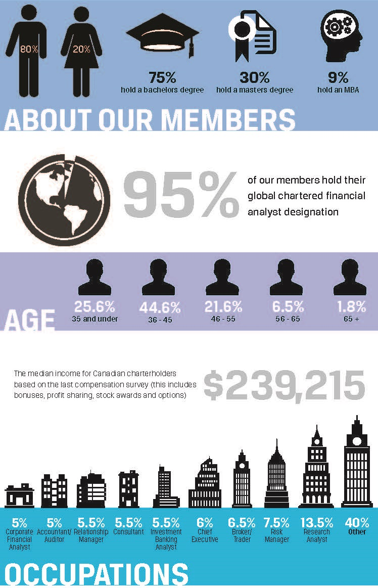 CFA Member Overview